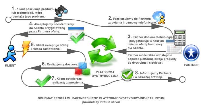 dystrybucja sieciowa - program partnerski - nowoczesne technologie